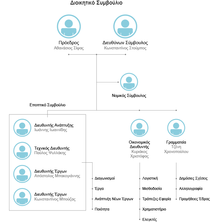 organization_chart_GR