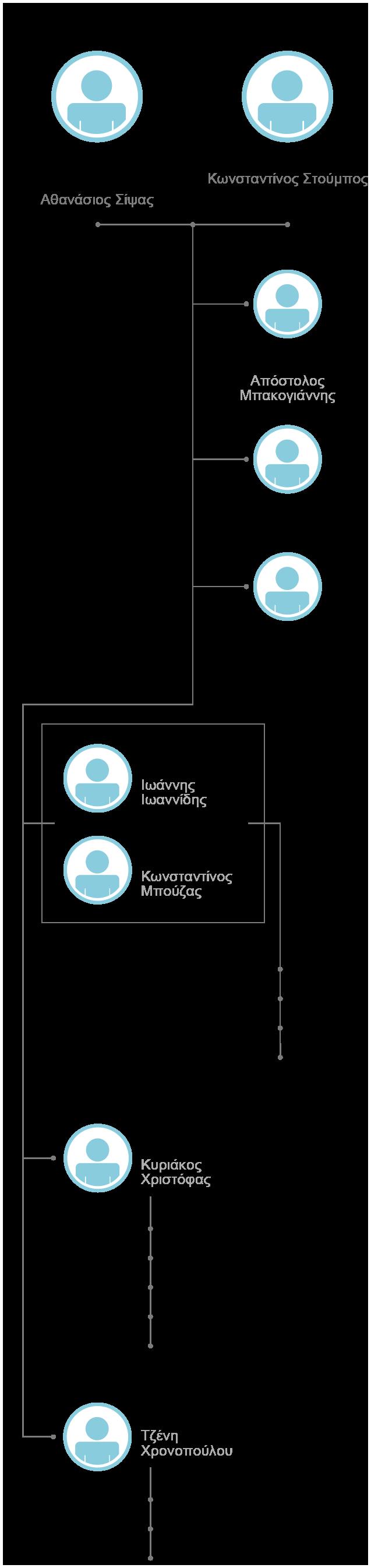 organization_chart_mob_gr